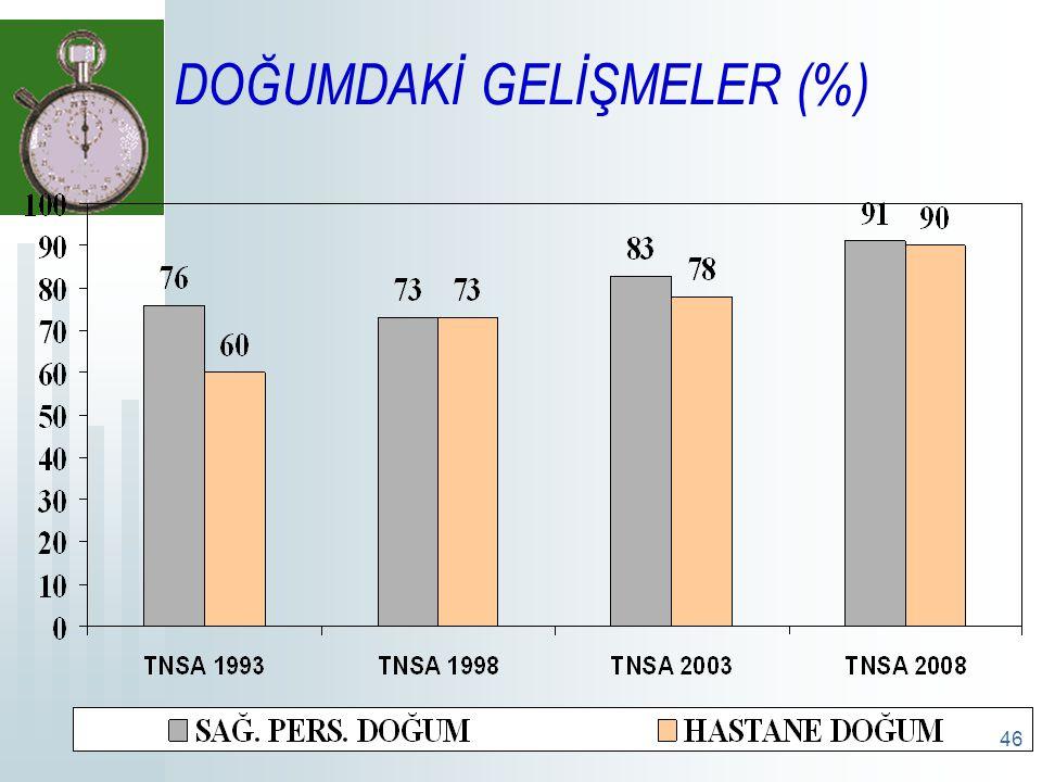 DOĞUMDAKİ GELİŞMELER (%)