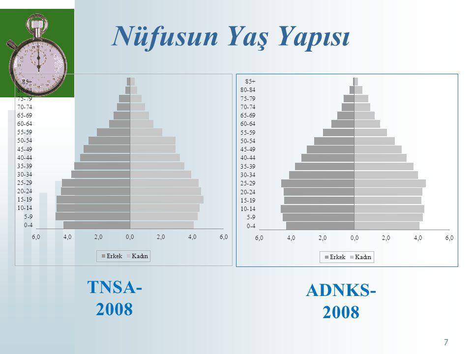 Nüfusun Yaş Yapısı TNSA-2008 ADNKS-2008 7 7