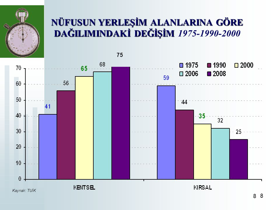 NÜFUSUN YERLEŞİM ALANLARINA GÖRE DAĞILIMINDAKİ DEĞİŞİM 1975-1990-2000