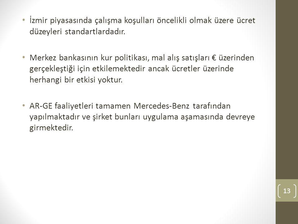 İzmir piyasasında çalışma koşulları öncelikli olmak üzere ücret düzeyleri standartlardadır.