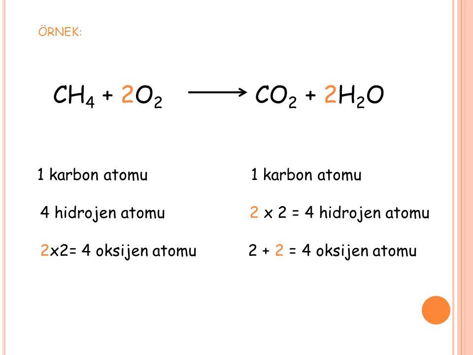 CH4 + 2O2 CO2 + 2H2O 4 hidrojen atomu 2 x 2 = 4 hidrojen atomu