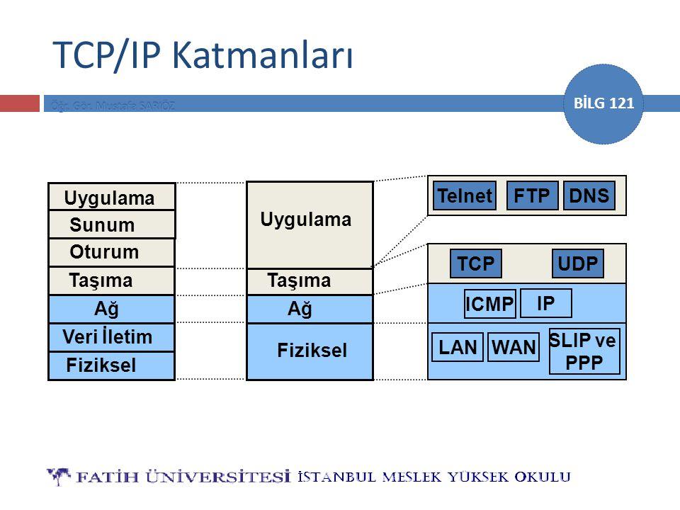 TCP/IP Katmanları Uygulama Telnet FTP DNS Uygulama Sunum Oturum TCP