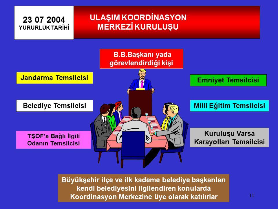 23 07 2004 ULAŞIM KOORDİNASYON MERKEZİ KURULUŞU