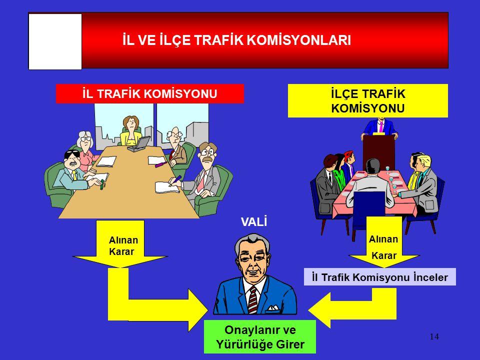 İL VE İLÇE TRAFİK KOMİSYONLARI
