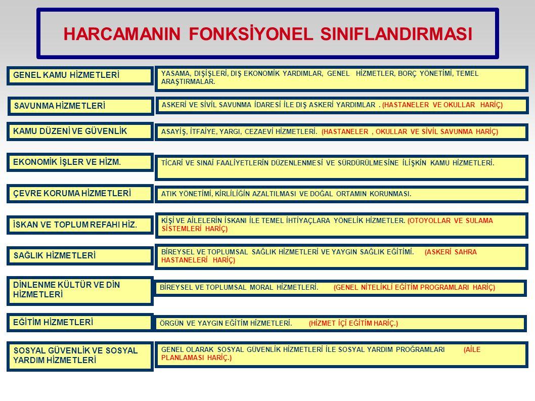 HARCAMANIN FONKSİYONEL SINIFLANDIRMASI