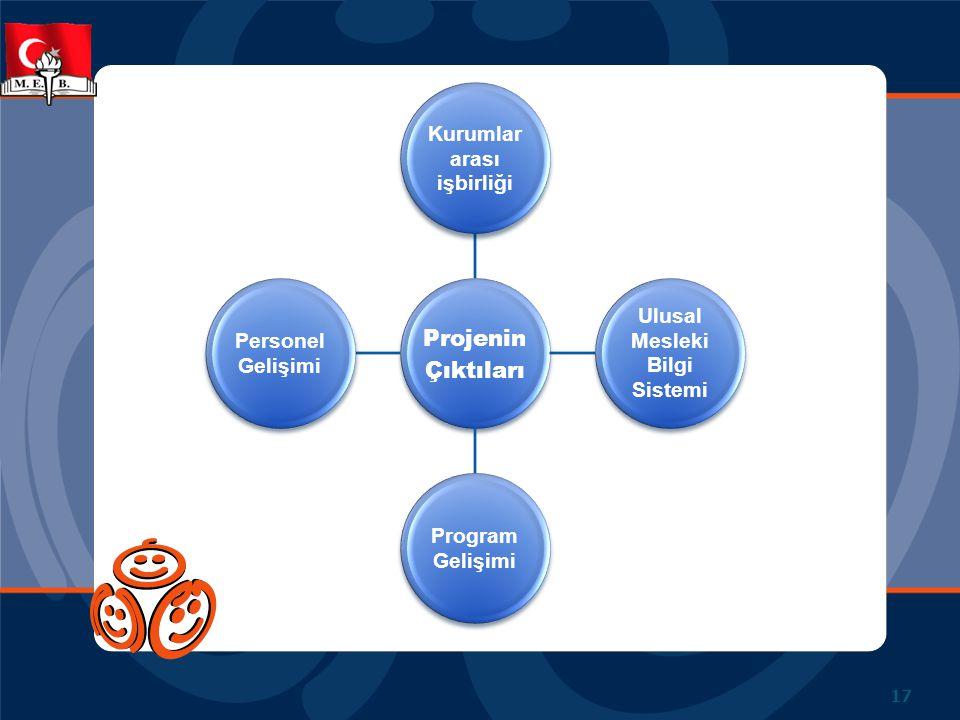 Kurumlar arası işbirliği Ulusal Mesleki Bilgi Sistemi