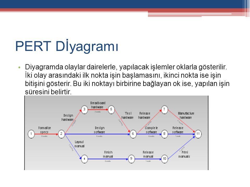 PERT Dİyagramı