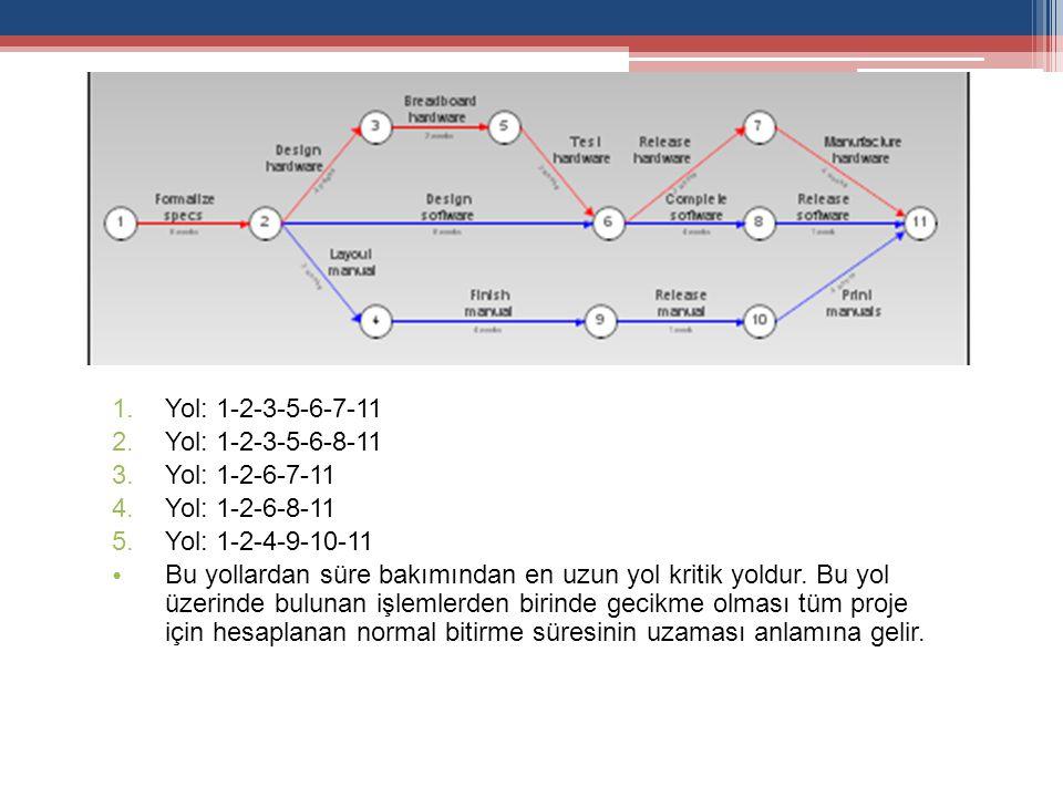 Yol: 1-2-3-5-6-7-11 Yol: 1-2-3-5-6-8-11. Yol: 1-2-6-7-11. Yol: 1-2-6-8-11. Yol: 1-2-4-9-10-11.