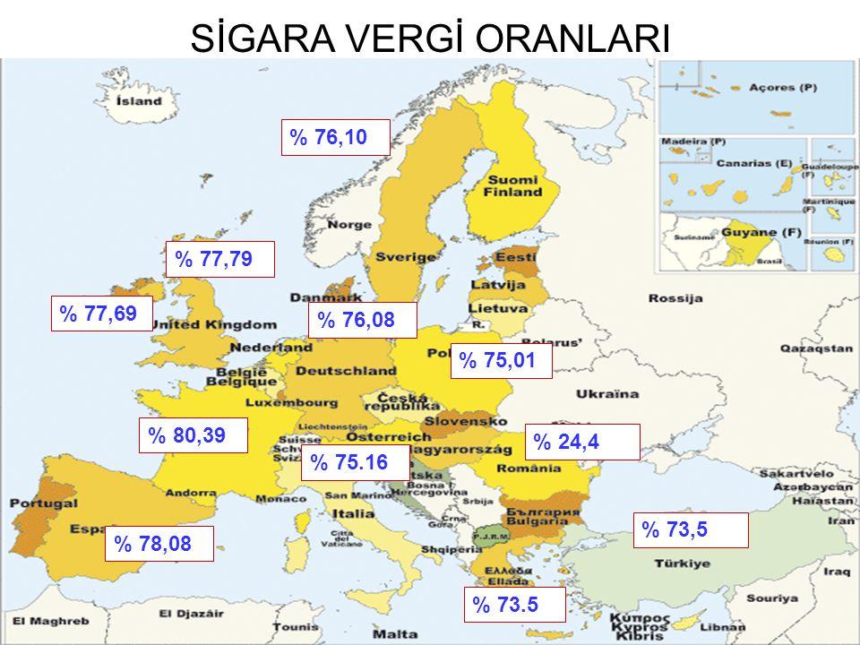 SİGARA VERGİ ORANLARI % 76,10 % 77,79 % 77,69 % 76,08 % 75,01 % 80,39