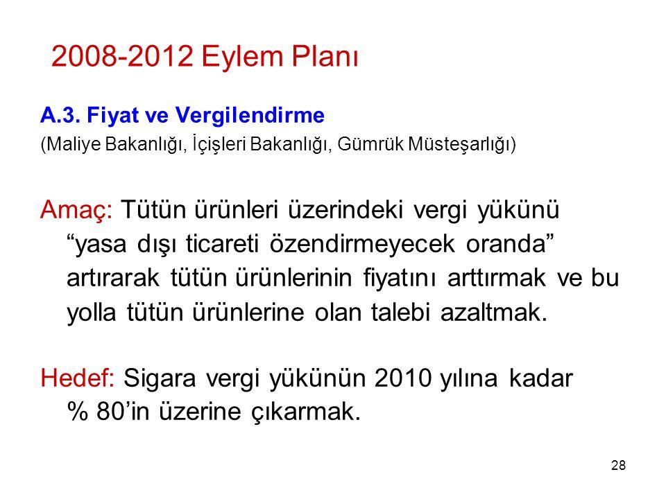 2008-2012 Eylem Planı A.3. Fiyat ve Vergilendirme. (Maliye Bakanlığı, İçişleri Bakanlığı, Gümrük Müsteşarlığı)