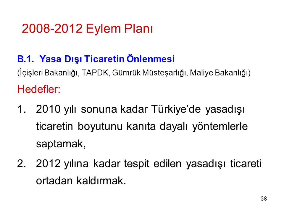 2008-2012 Eylem Planı Hedefler: