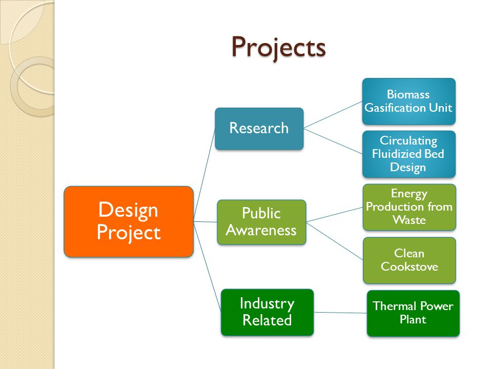 Projects Design Project Industry Related Public Awareness Research