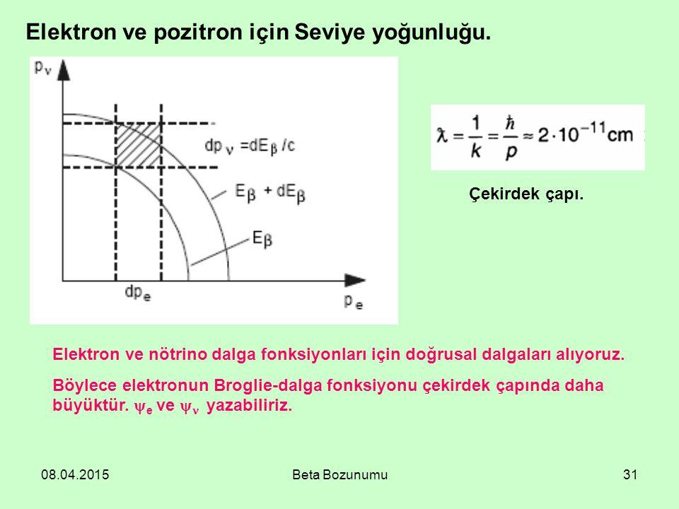 Elektron ve pozitron için Seviye yoğunluğu.