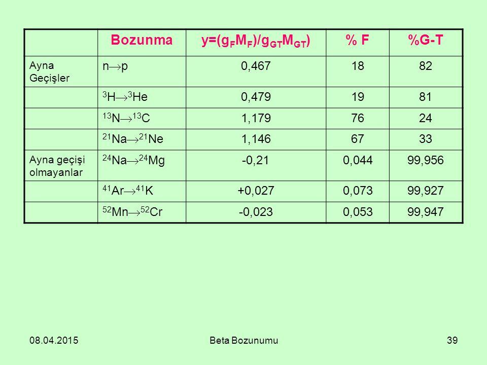Bozunma y=(gFMF)/gGTMGT) % F %G-T