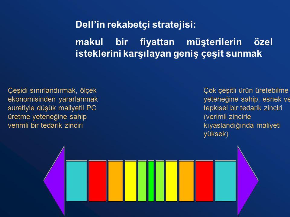Dell'in rekabetçi stratejisi: