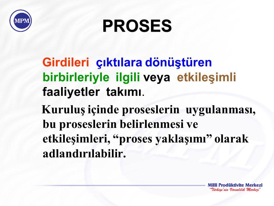 PROSES Girdileri çıktılara dönüştüren birbirleriyle ilgili veya etkileşimli faaliyetler takımı.