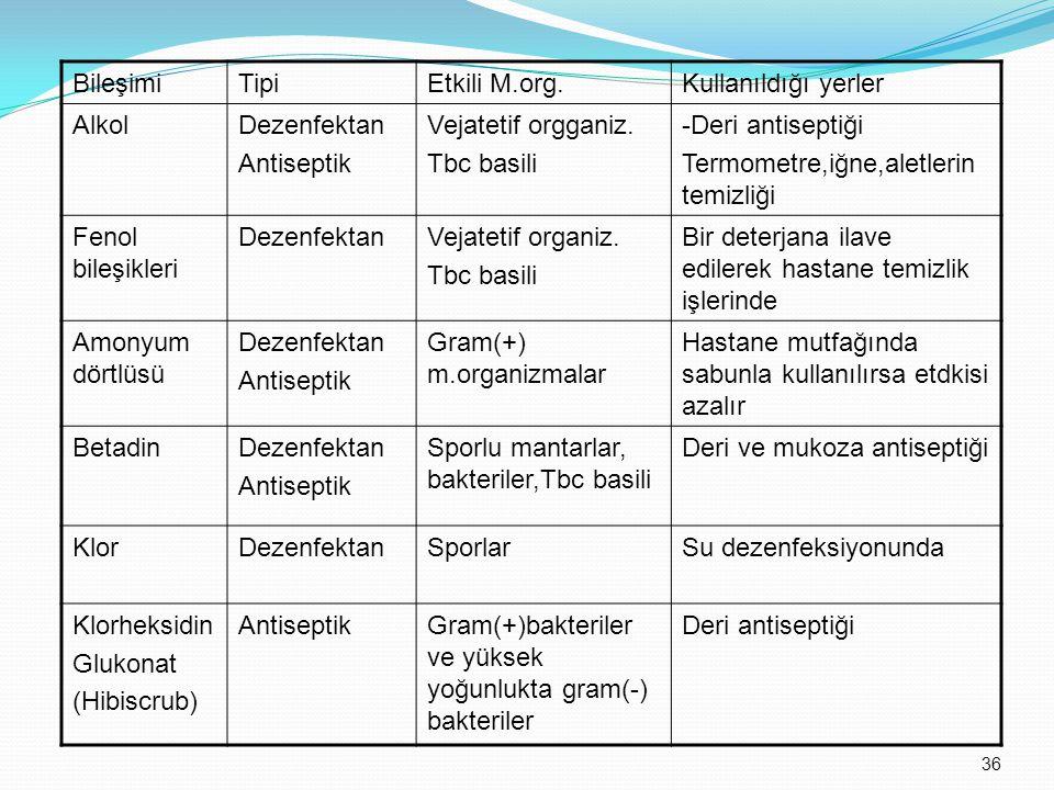 Bileşimi Tipi. Etkili M.org. Kullanıldığı yerler. Alkol. Dezenfektan. Antiseptik. Vejatetif orgganiz.
