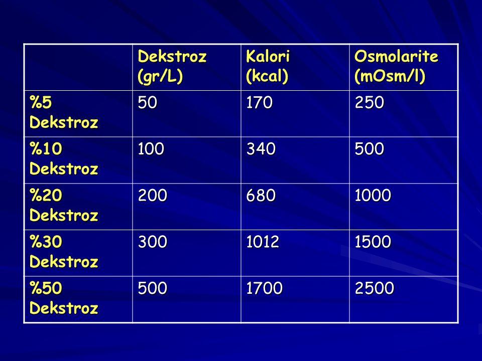 Dekstroz (gr/L) Kalori (kcal) Osmolarite (mOsm/l) %5 Dekstroz. 50. 170. 250. %10 Dekstroz. 100.