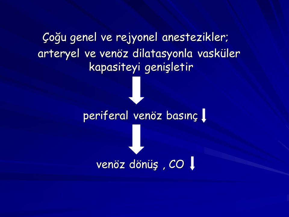 Çoğu genel ve rejyonel anestezikler;