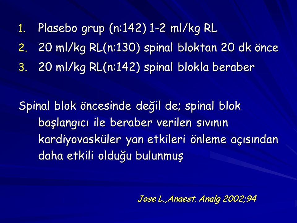 Plasebo grup (n:142) 1-2 ml/kg RL