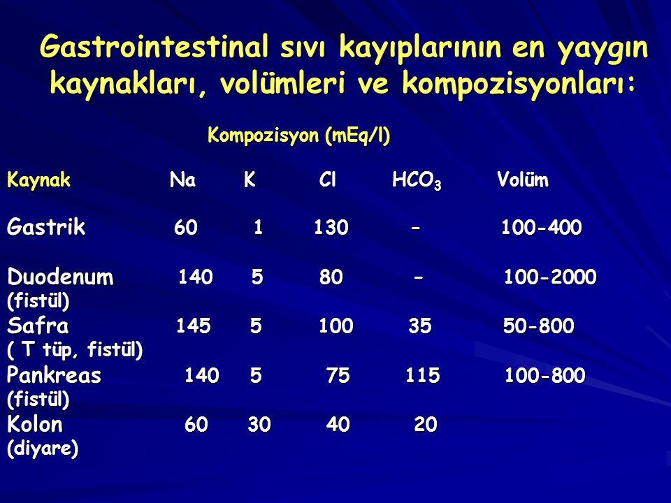 Gastrointestinal sıvı kayıplarının en yaygın kaynakları, volümleri ve kompozisyonları: