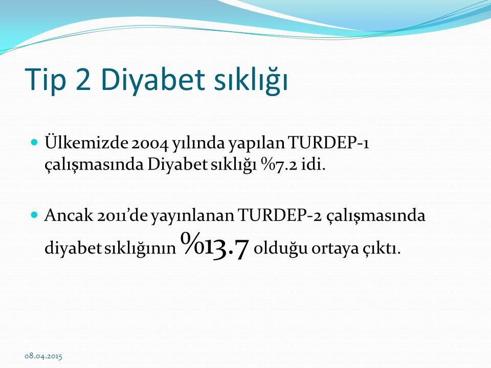 Tip 2 Diyabet sıklığı Ülkemizde 2004 yılında yapılan TURDEP-1 çalışmasında Diyabet sıklığı %7.2 idi.