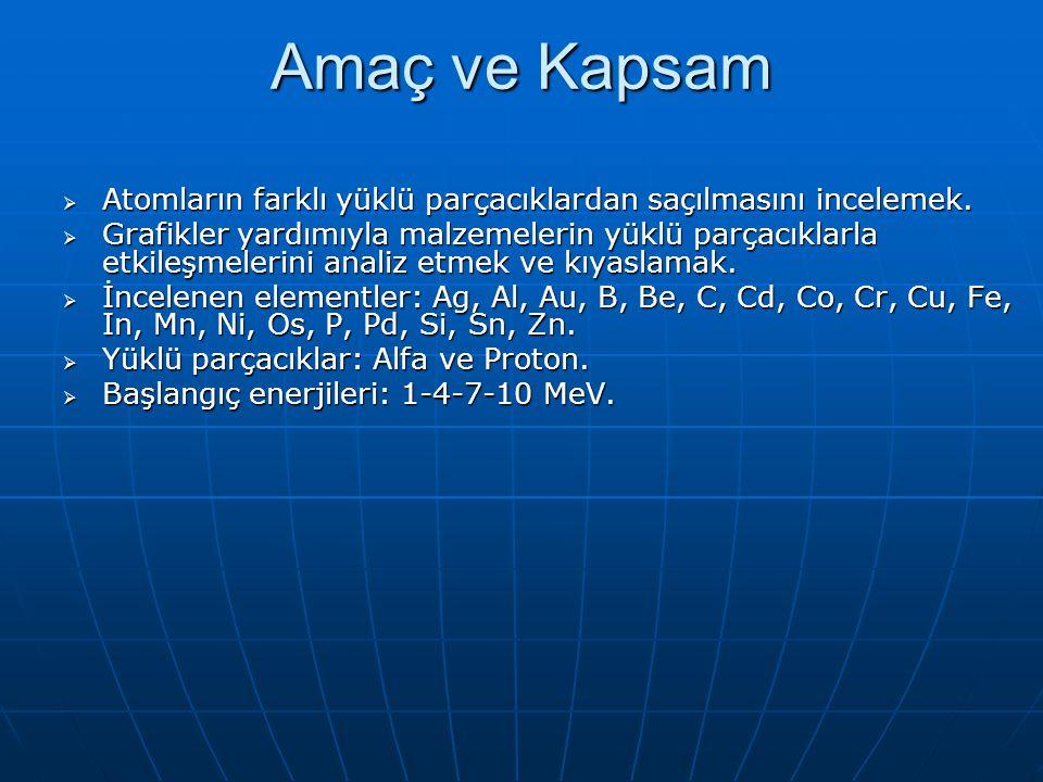 Amaç ve Kapsam Atomların farklı yüklü parçacıklardan saçılmasını incelemek.