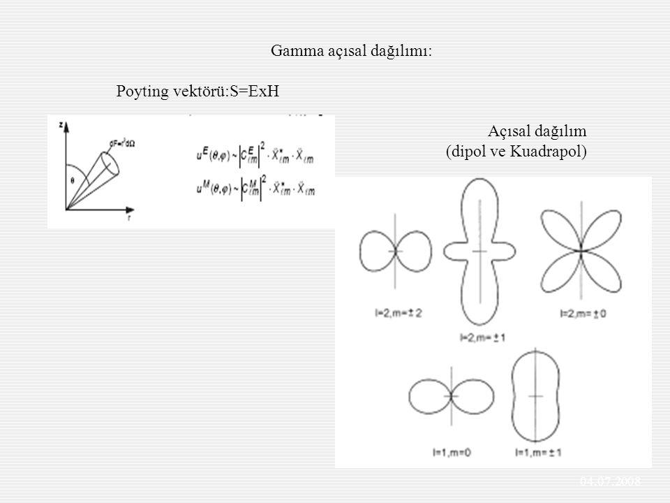 Gamma açısal dağılımı: