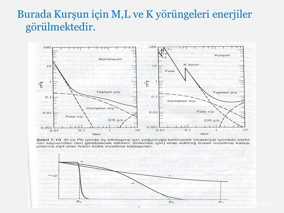 Burada Kurşun için M,L ve K yörüngeleri enerjiler görülmektedir.