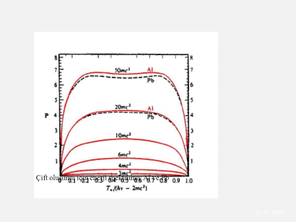 Çift oluşumu için enerji spektrumu: Al ve Pb