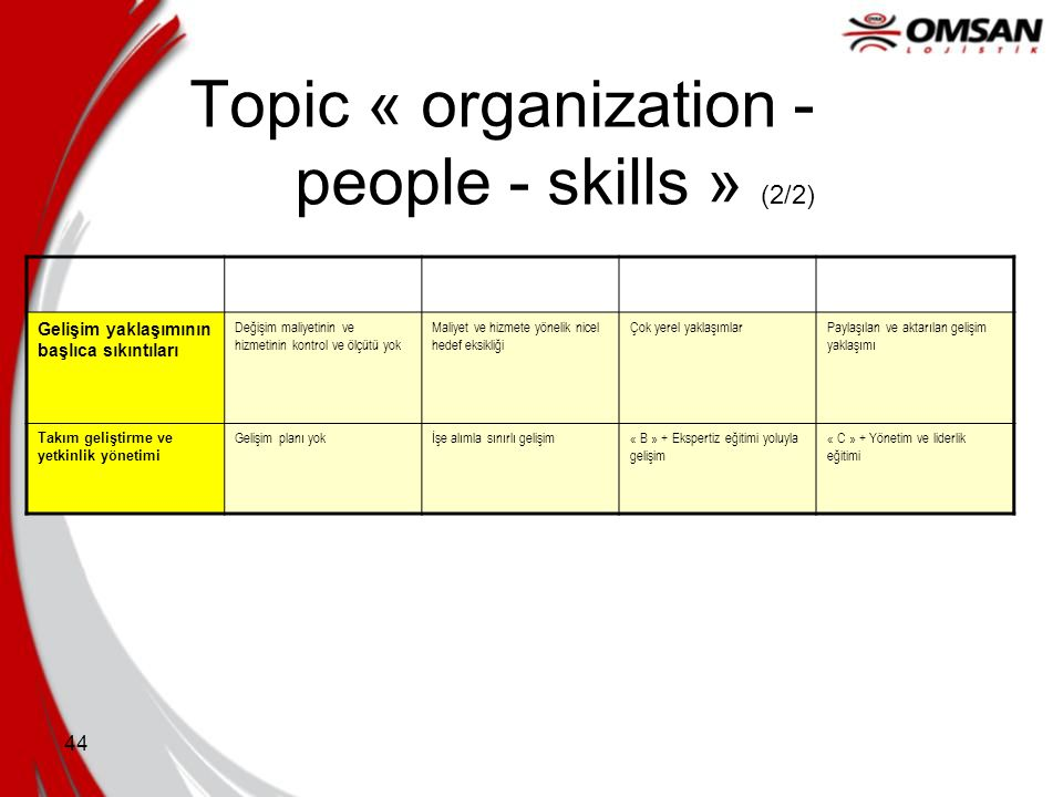 Topic « organization - people - skills » (2/2)
