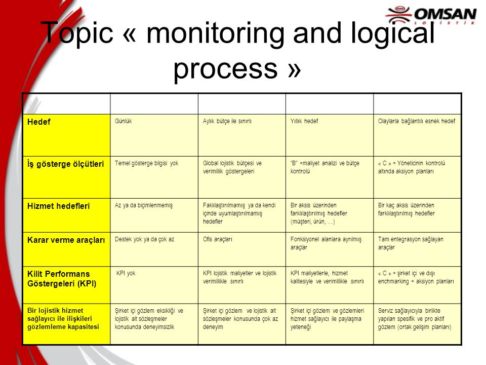 Topic « monitoring and logical process »