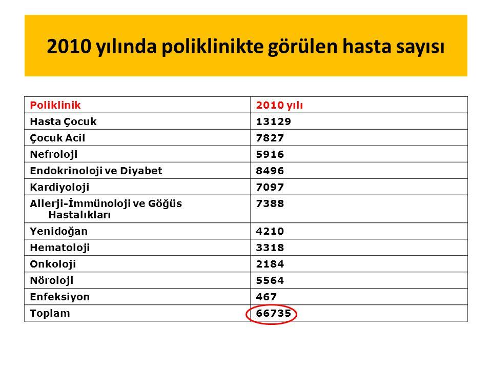 2010 yılında poliklinikte görülen hasta sayısı