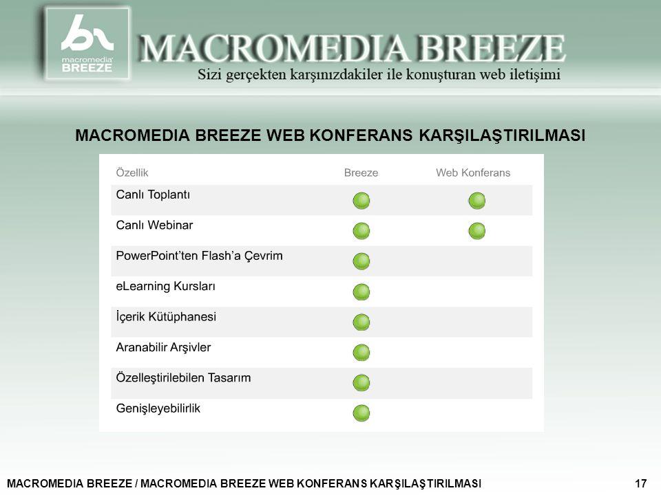 MACROMEDIA BREEZE WEB KONFERANS KARŞILAŞTIRILMASI