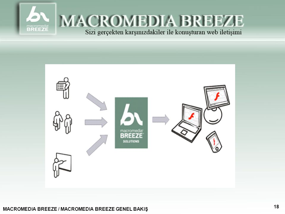 18 MACROMEDIA BREEZE / MACROMEDIA BREEZE GENEL BAKIŞ