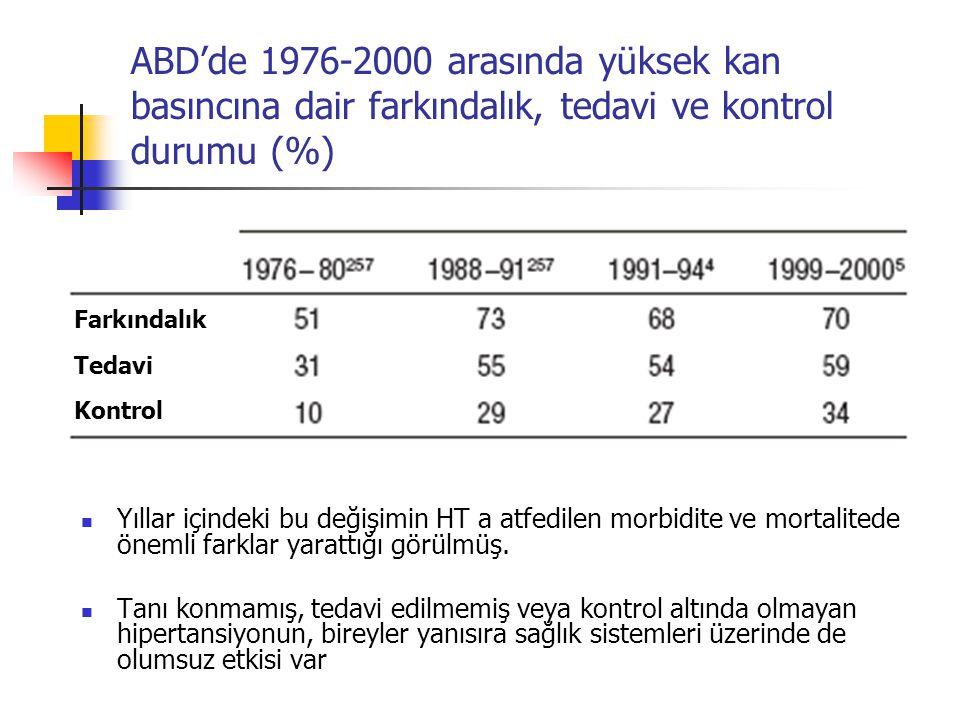 ABD'de 1976-2000 arasında yüksek kan basıncına dair farkındalık, tedavi ve kontrol durumu (%)
