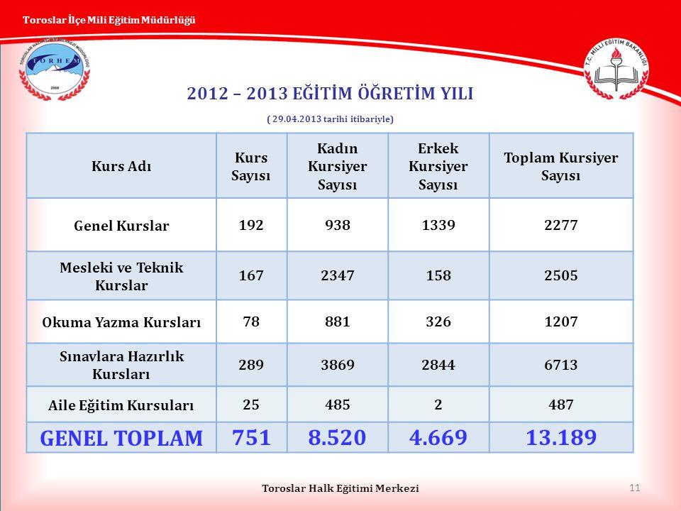 GENEL TOPLAM 751 8.520 4.669 13.189 2012 – 2013 EĞİTİM ÖĞRETİM YILI
