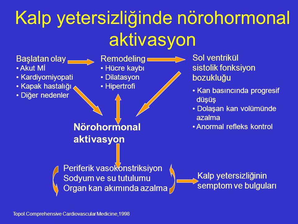 Kalp yetersizliğinde nörohormonal aktivasyon
