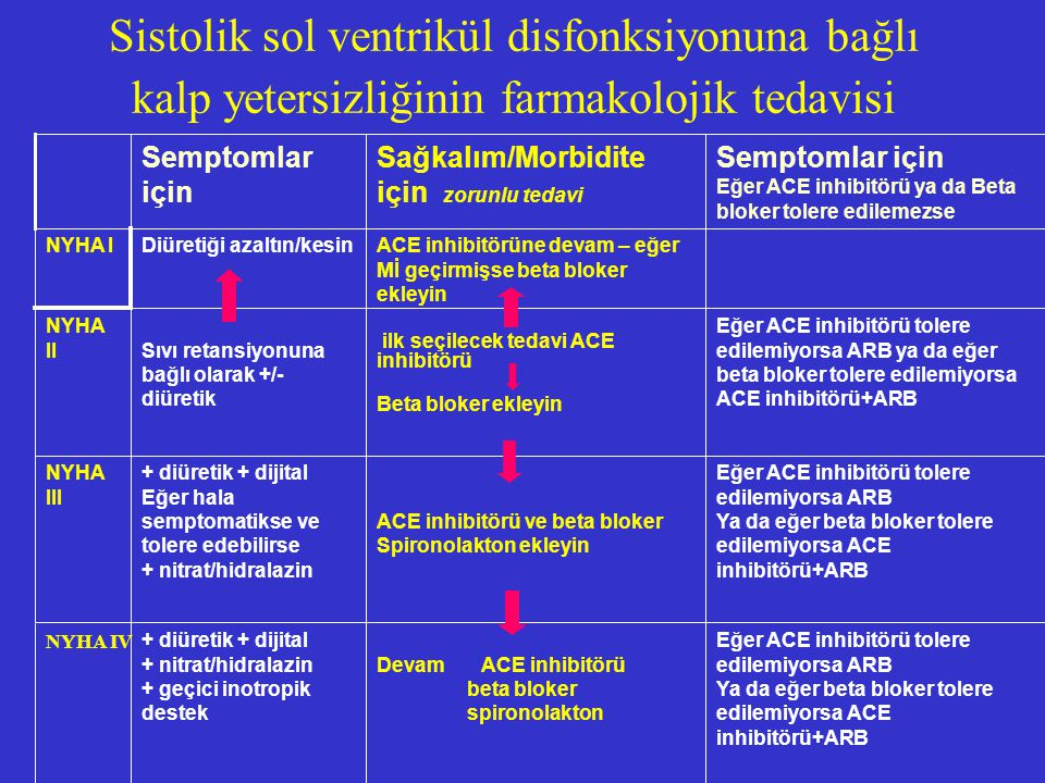Sistolik sol ventrikül disfonksiyonuna bağlı kalp yetersizliğinin farmakolojik tedavisi