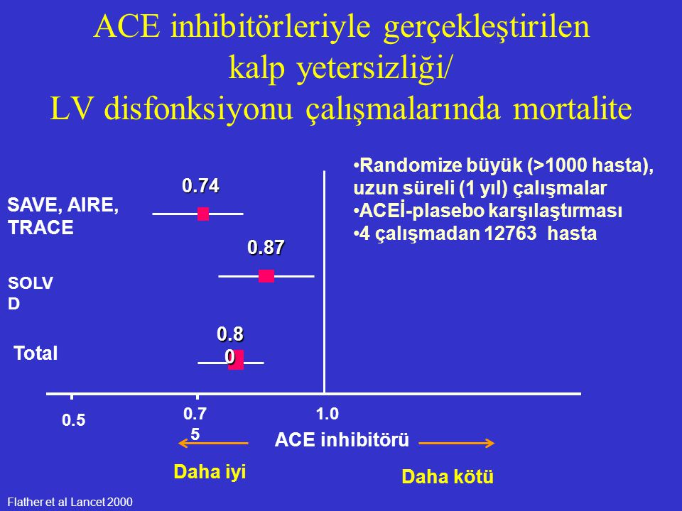 ACE inhibitörleriyle gerçekleştirilen kalp yetersizliği/ LV disfonksiyonu çalışmalarında mortalite