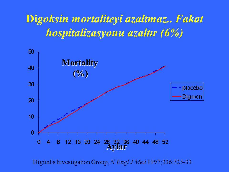 Digoksin mortaliteyi azaltmaz.. Fakat hospitalizasyonu azaltır (6%)