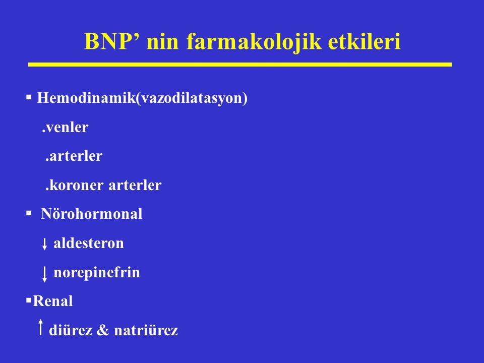 BNP' nin farmakolojik etkileri