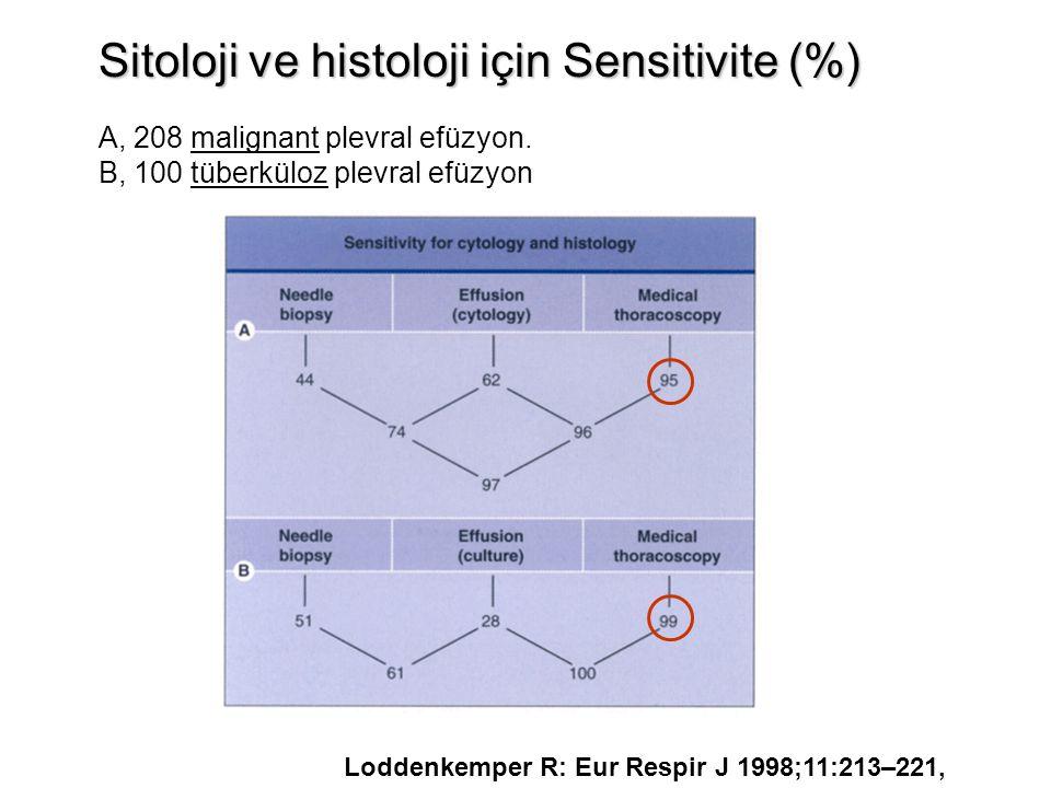 Sitoloji ve histoloji için Sensitivite (%)