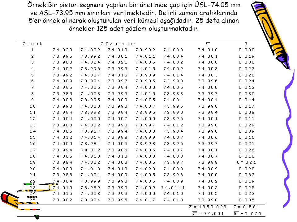 Örnek:Bir piston segmanı yapılan bir üretimde çap için ÜSL=74