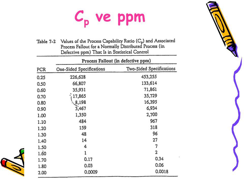 Cp ve ppm