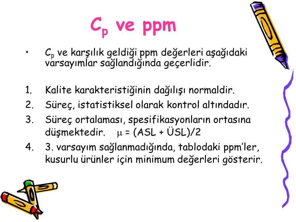 Cp ve ppm Cp ve karşılık geldiği ppm değerleri aşağıdaki varsayımlar sağlandığında geçerlidir. Kalite karakteristiğinin dağılışı normaldir.