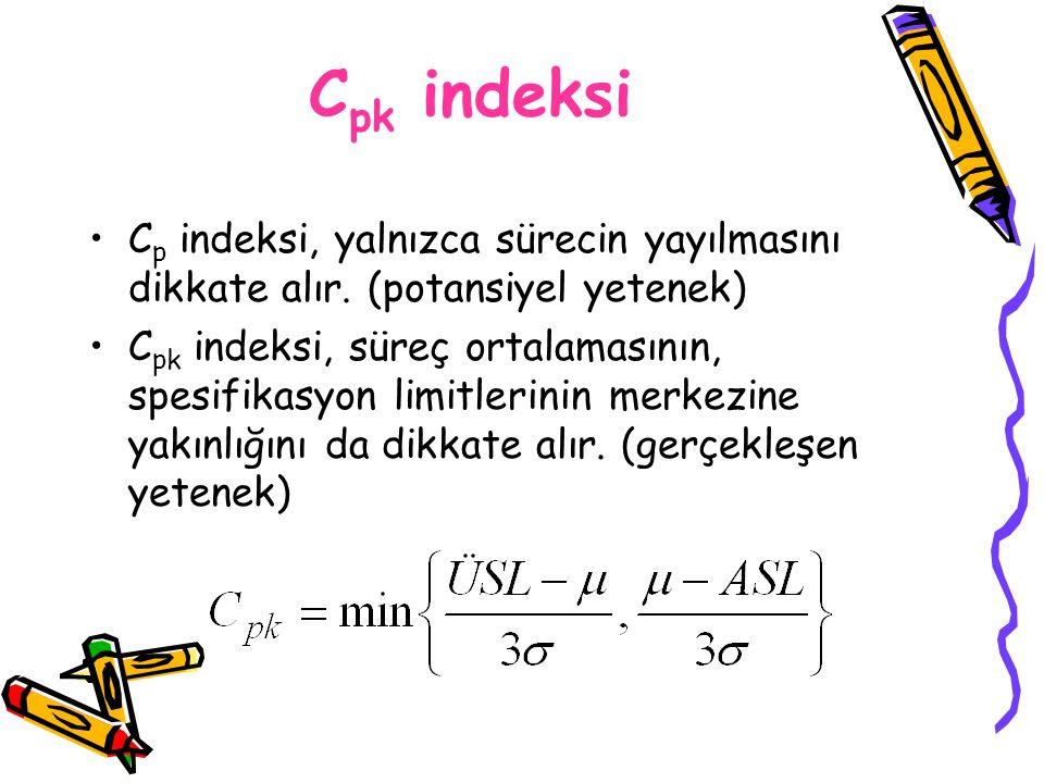 Cpk indeksi Cp indeksi, yalnızca sürecin yayılmasını dikkate alır. (potansiyel yetenek)