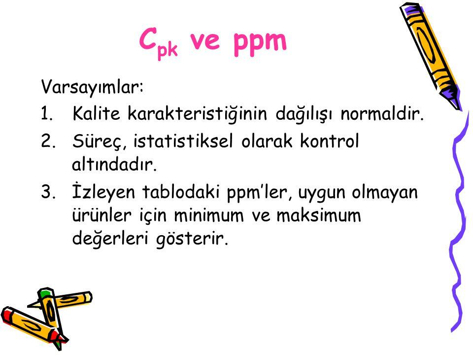 Cpk ve ppm Varsayımlar: Kalite karakteristiğinin dağılışı normaldir.