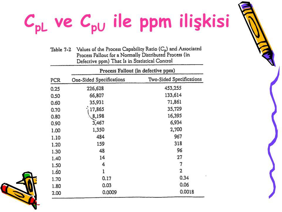CpL ve CpU ile ppm ilişkisi