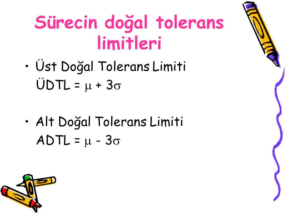 Sürecin doğal tolerans limitleri